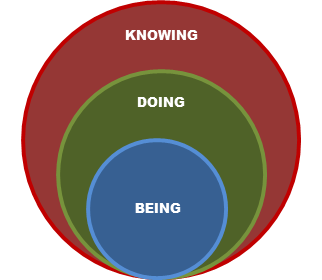 Being Doing Knowing